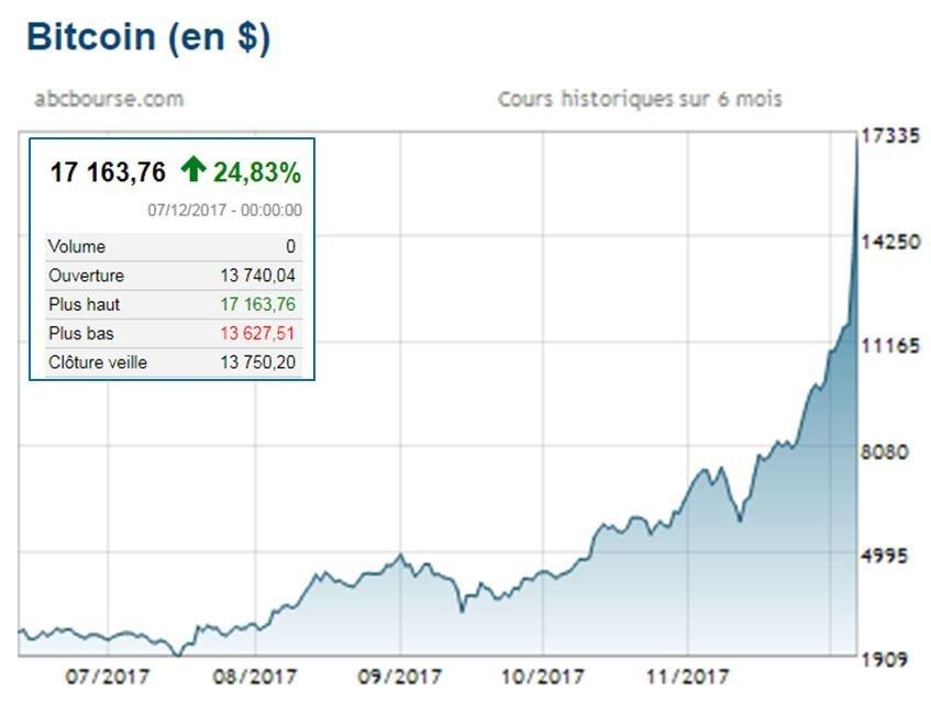 Des moyens peu connus d'Ethereum (crypto money)